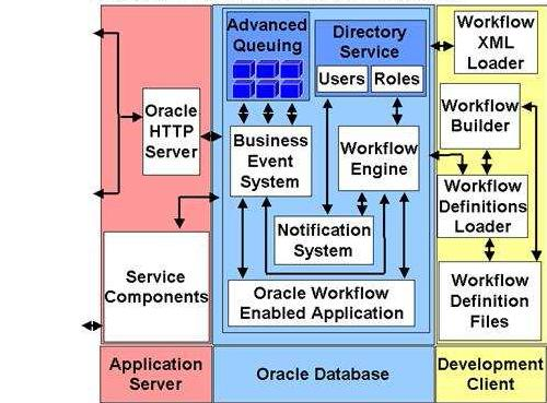 Oracle Workflow Architecture Oadbas Blog